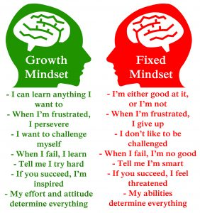 The Power of a Growth Mindset